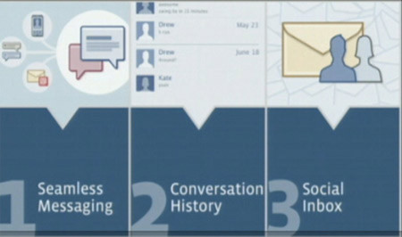 Hòm thư Facebook – mối đe dọa lớn của các dịch vụ mail