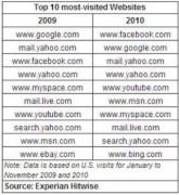 """Facebook vượt Google giành vị trí """"quán quân"""" về lượng truy cập 2010"""