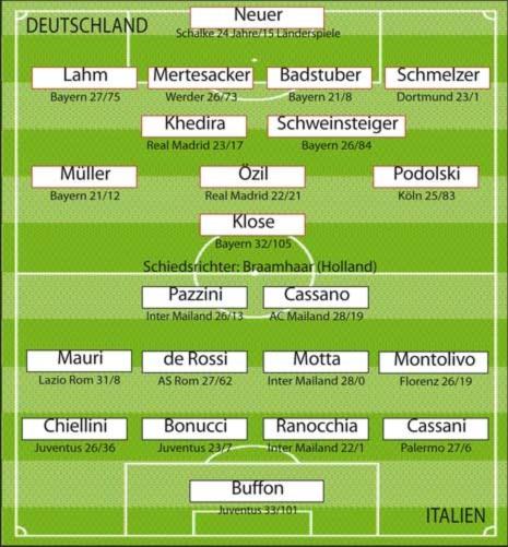 Đội hình xuất phát dự kiến trận Đức - Italy