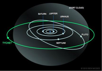 Thế giới xôn xao trước hành tinh thứ 9 trong hệ Mặt trời