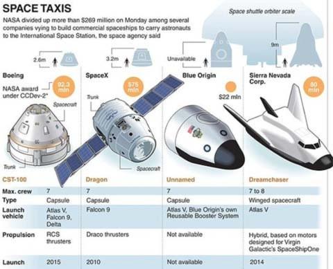 """NASA chi lớn để phát triển """"taxi"""" không gian"""