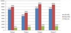 Xuất nhập khẩu giảm nhẹ trong tháng 4