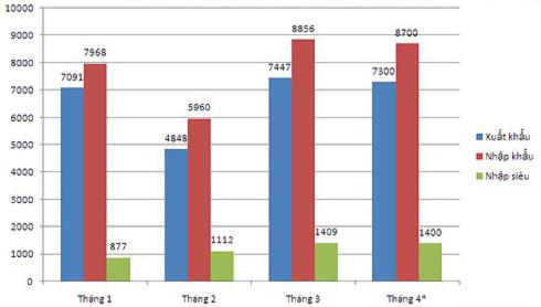 Tình hình xuất nhập khẩu 4 tháng đầu năm 2011. (*) Ước tính. Số liệu: GSO