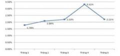 Lạm phát 5 tháng vượt 12%