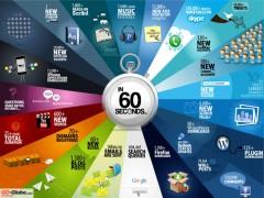 Chuyện gì xảy ra trên Internet trong thời gian 60 giây