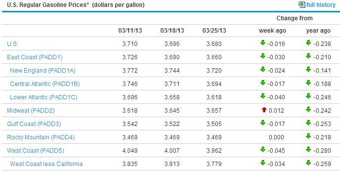 Giá các mặt hàng xăng trên thị trường Mỹ đều giảm.