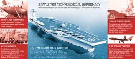 Cán cân lực lượng Trung - Mỹ theo đơn vị tác chiến trên biển.