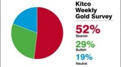 Tỷ lệ khảo sát giá vàng tuần tới của Kitco News.