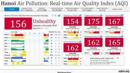Chỉ số AQI tại Hà Nội chiều 27/2 ở mức 'không đảm bảo an toàn cho sức khỏe'