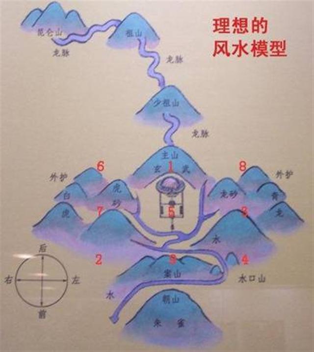 """Huyệt vị thượng thặng được gọi là """"Phong thủy bảo địa"""", về địa hình có những đặc điểm nhất định, nói chung là lấy huyệt vị làm trung tâm"""