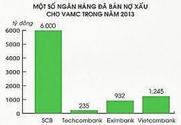 Một số ngân hàng đã bán nợ xấu cho VAMC trong năm 2013. (source ndh.vn)