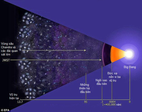 Kính thiên văn nhìn ngược thời gian 13,5 tỷ năm