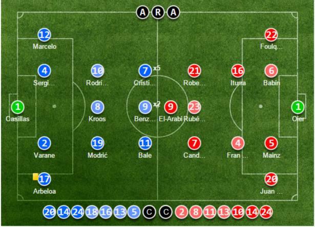 Real Madrid 9-1 Granada: Mình Ronaldo ghi 5 bàn « Tin Đa Chiều