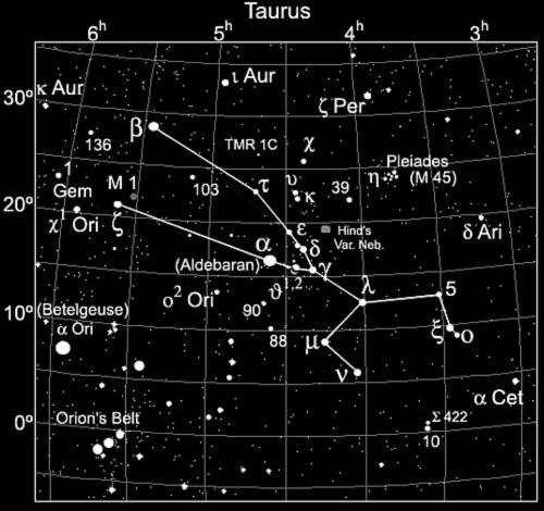 Giới thiệu 13 chòm sao Hoàng Đạo