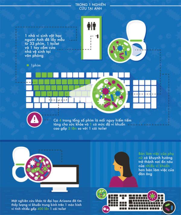 Bạn có biết bàn phím máy tính bẩn đến cỡ nào?