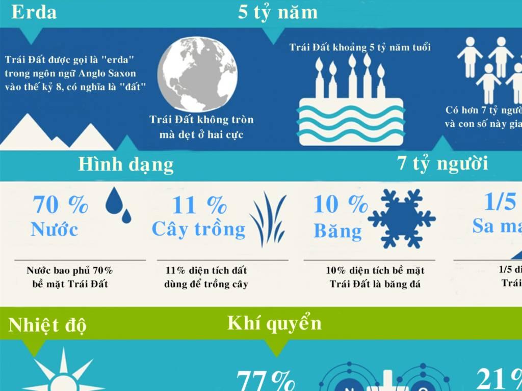Những con số thú vị về Trái Đất