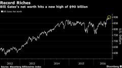 Tài sản Bill Gates chạm 90 tỷ USD cuối tuần trước. Biểu đồ: Bloomberg