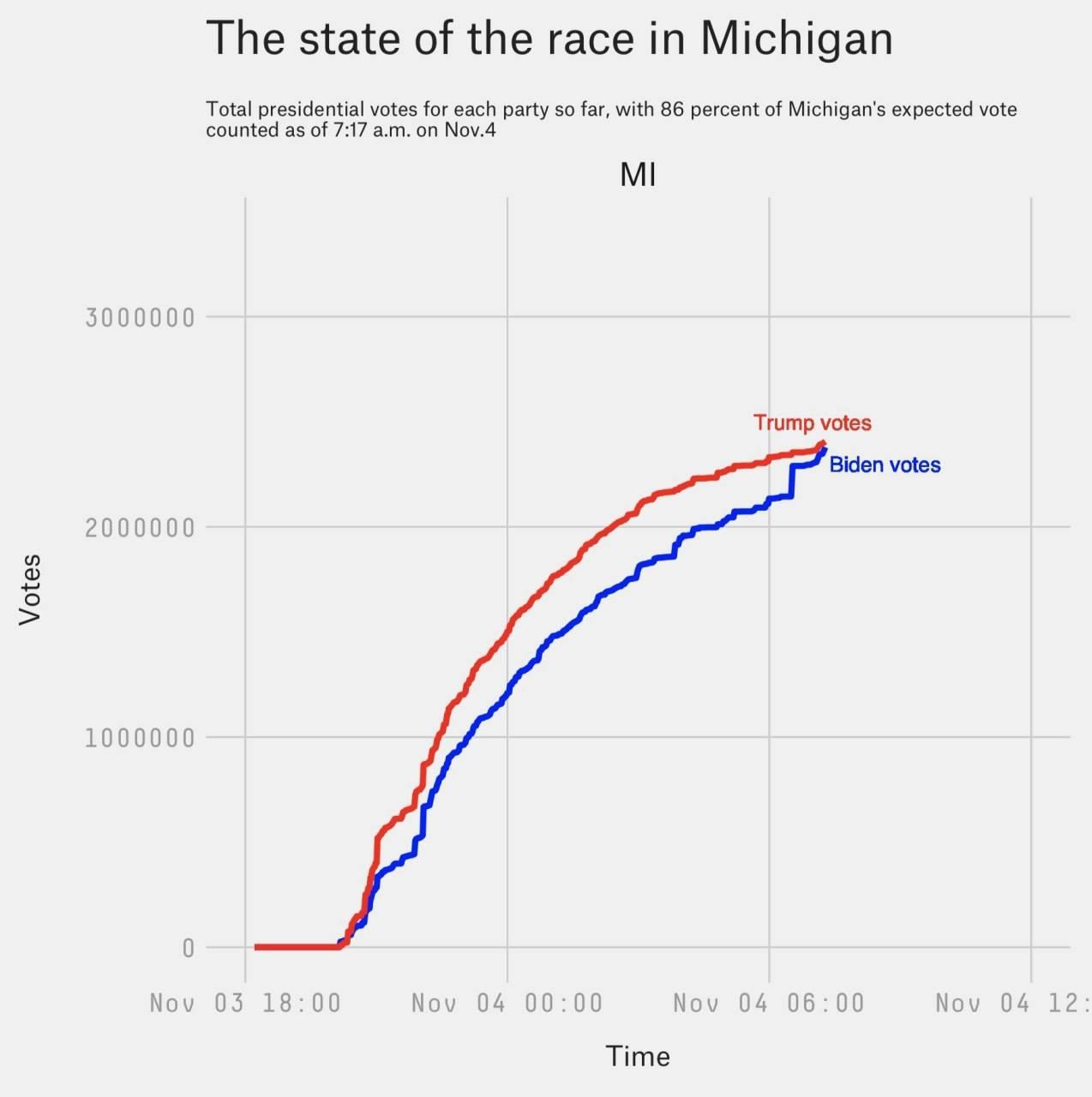 Hầu hết phiếu bầu được kiểm đếm sau khi dừng lại đột ngột đều là phiếu bầu cho Biden? Liệu đây có phải là một sự trùng hợp kỳ lạ? (Nguồn: @EvanAKilgore)
